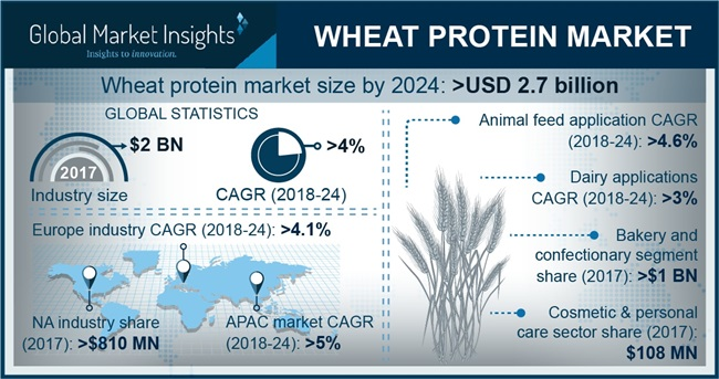 North America Wheat Gluten Market, By Application, 2017 & 2024 (Kilo Tons)