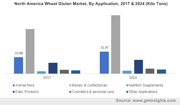 North America Wheat Gluten Market, By Application, 2017 & 2024 (Kilo Tons)