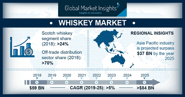 Whiskey Market