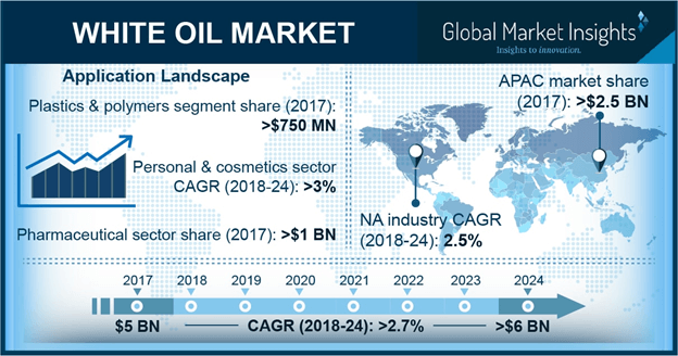 North America White Oil Market, By Application, 2017 & 2024 (USD Million)