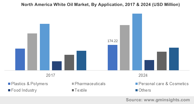 U.S. White Oil Market Size, By Application, (USD Million), 2013-2024