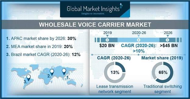 Wholesale Voice Carrier Market