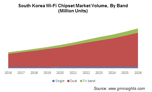 South Korea Wi-Fi chipset market