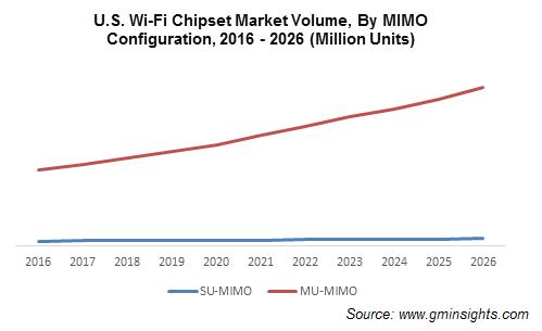 U.S. Wi-Fi chipset market