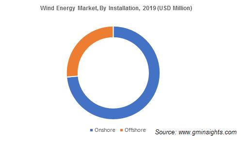Wind Energy Market by Installation