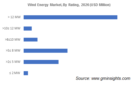Wind Energy Market by Rating
