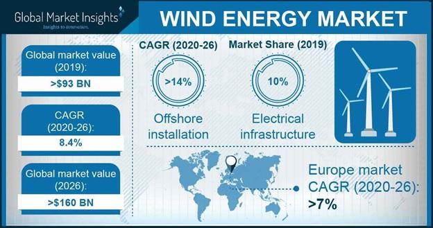 Wind Energy Market Outlook