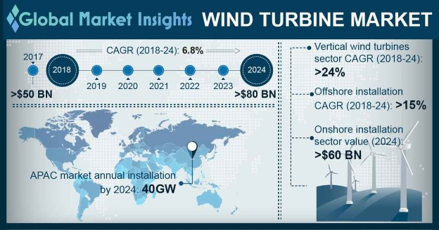 Europe Wind Turbine Market Size, By Installation, 2017 & 2024 (USD Million)