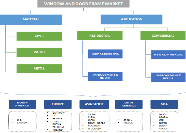 Window And Door Frame Market Segmentation