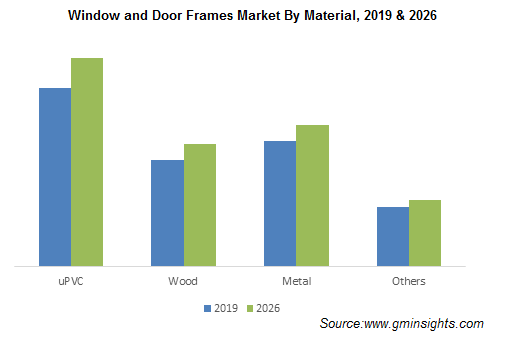 Window & Door Frames Market