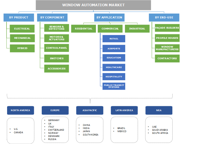 Window Automation Market Segmentation