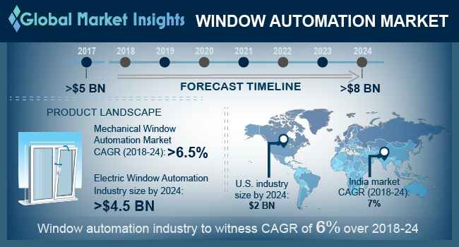 Window Automation Market