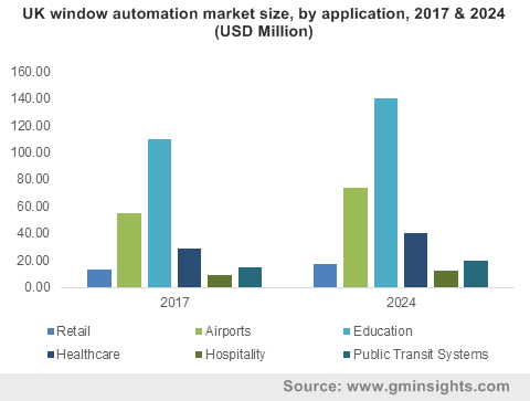 UK window automation market size, by application, 2017 & 2024 (USD Million)