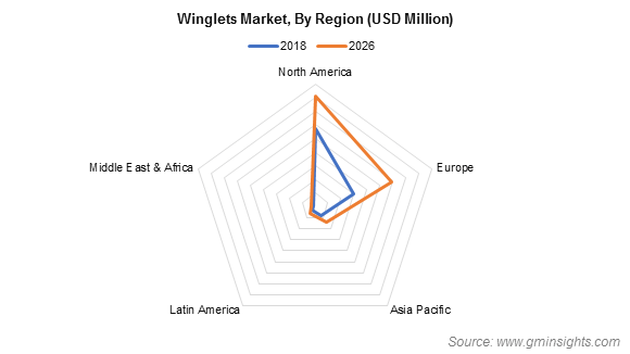 Winglets Market By Region