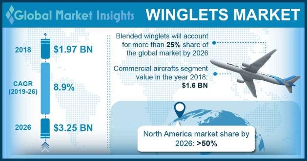 Winglets Market