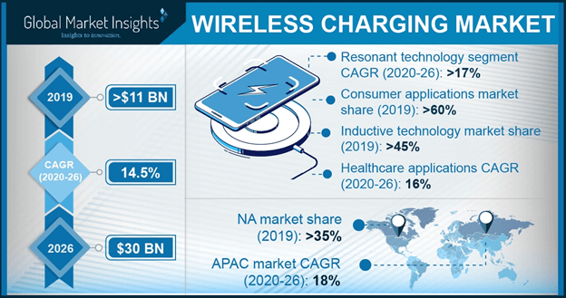 U.S. wireless charging market, by technology, 2016