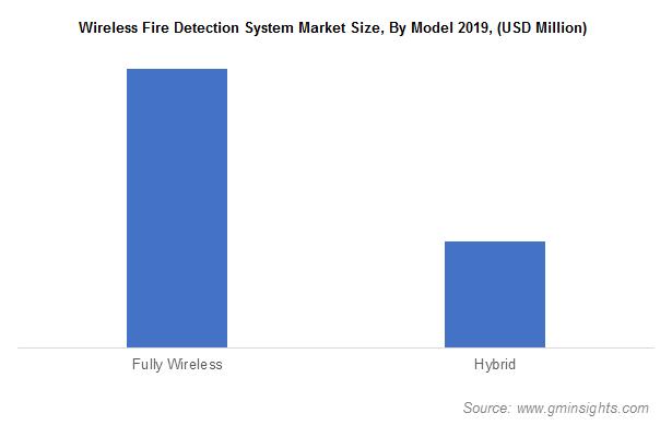 Wireless Fire Detection System Market