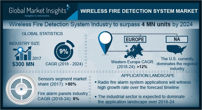 Wireless Fire Detection System Market