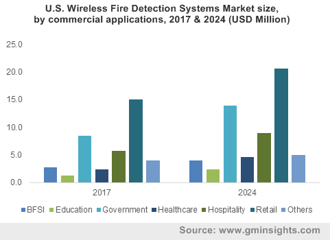 U.S. Wireless Fire Detection Systems Market size, by commercial applications, 2017 & 2024 (USD Million)
