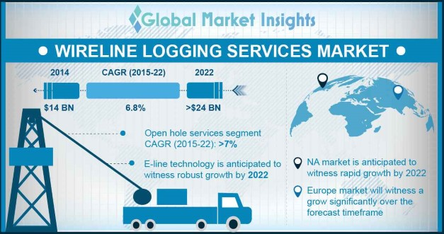 Wireline Logging Services Market