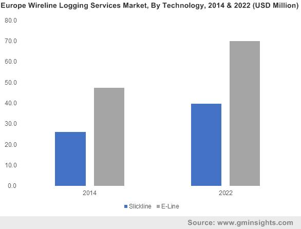 Wireline Logging Services Market