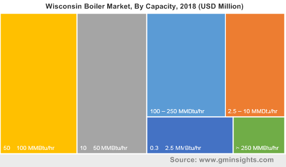 Wisconsin Boiler Market, By Capacity, 2018 (USD Million)