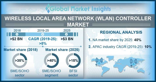 APAC Wireless LAN Controller Market Size, By Region, 2018 & 2025 (USD Million)