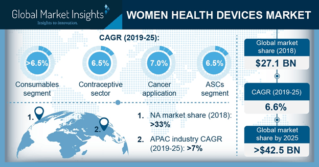 Women Health Devices Market