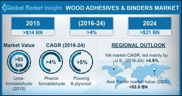 Wood Adhesives and Binders Market Statistics