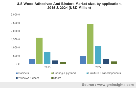 U.S Wood Adhesives And Binders Market size, by application, 2015 & 2024 (USD Million)