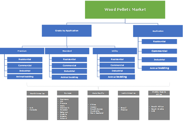 wood-pellet-market