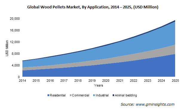 Global Wood Pellets Market by Application