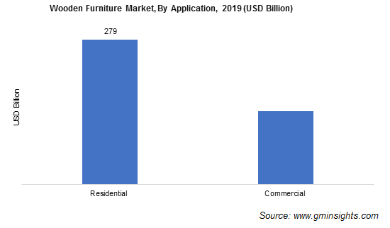 Wooden Furniture Market Analysis
