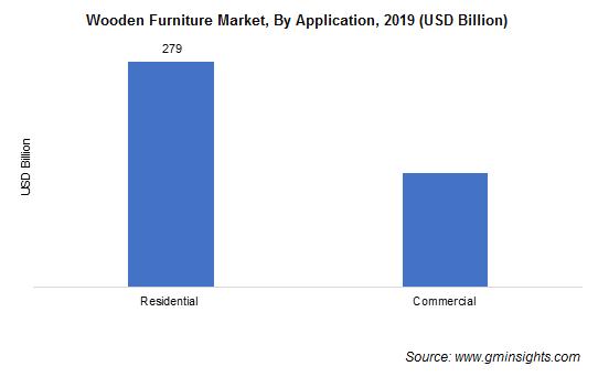 Wooden Furniture Market Application Analysis