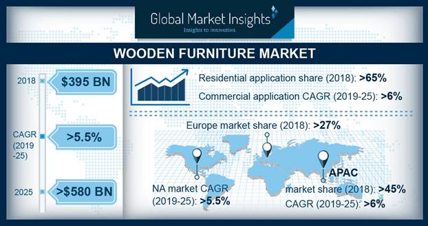 Global Wooden Furniture Market