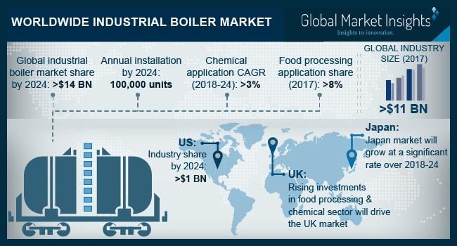Worldwide Industrial Boiler Market