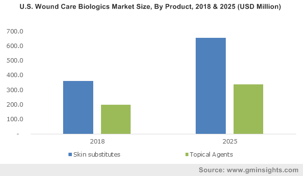 U.S. Wound Care Biologics Market Size, By Product, 2018 & 2025 (USD Million)