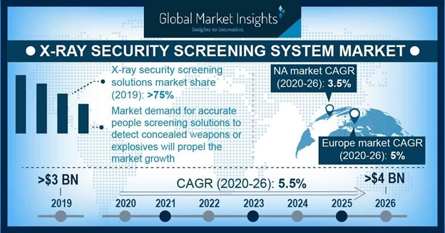 X-Ray Security Screening System Market