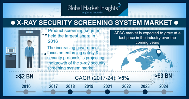 China x-ray security screening system market size, by end-use, 2016 & 2024 (USD Million)