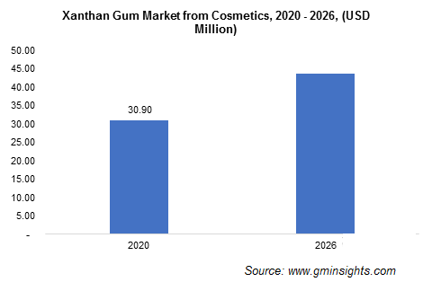 Xanthan Gum Market from Cosmetics Application
