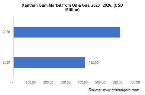 Xanthan Gum Market from Oil and Gas Segment