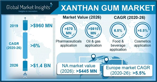 Xanthan Gum Market Outlook