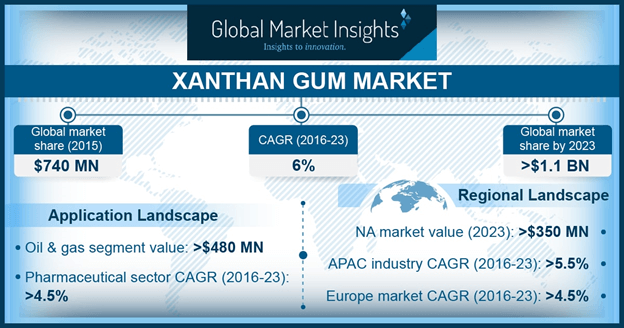 Europe Xanthan Gum Market Size, By Application, 2015 & 2023, (Kilo Tons)