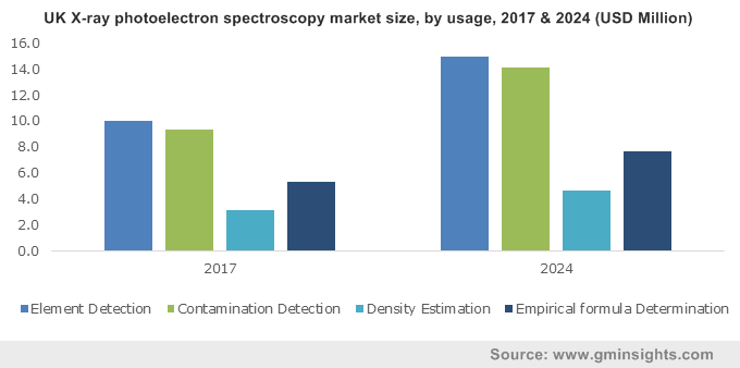 X-ray Photoelectron Spectroscopy (XPS) Market