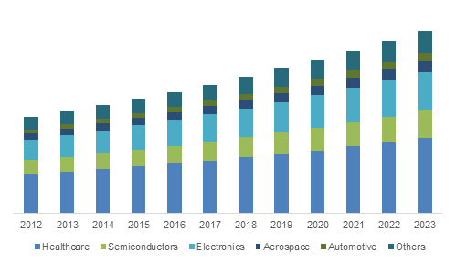 U.S. X-ray Photoelectron Spectroscopy Market Size, By Application, 2012-2023 (USD Million)