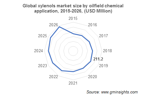 Xylenols Market by Oilfield Chemical Application