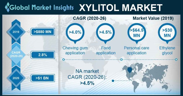 U.S. Xylitol Market size, by application, 2013-2023 (Kilo Tons)