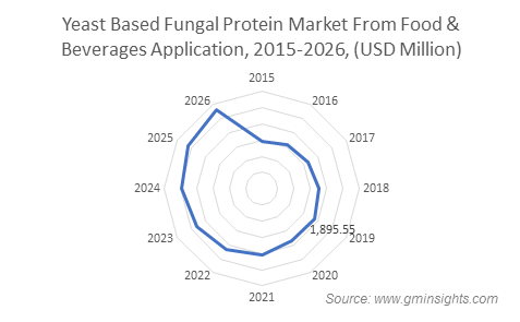 Yeast Based Fungal Protein Market From Food & Beverages Application