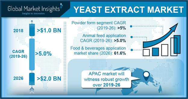 U.S. Yeast Extract Market Share, By Application