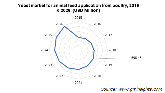 Yeast market for animal feed application from poultry